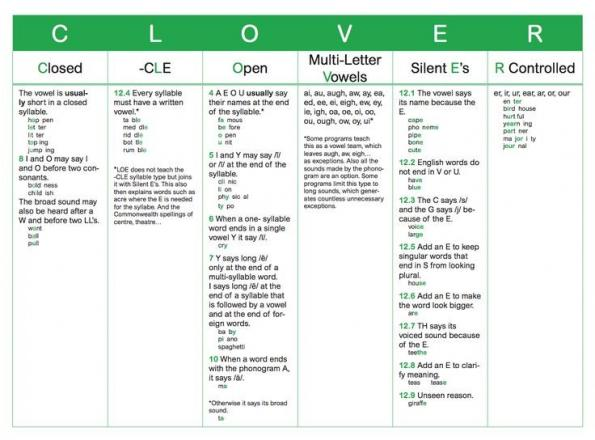 syllable types chart